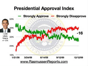 obama_approval_index_december_12_2009.jpg