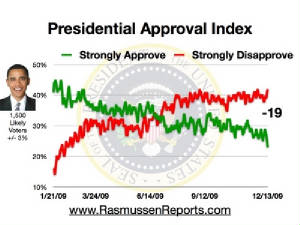 obama_approval_index_december_13_2009.jpg